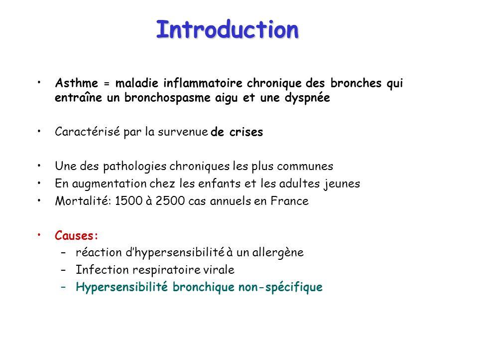 Introduction Asthme = maladie inflammatoire chronique des bronches qui entraîne un bronchospasme aigu et une dyspnée Caractérisé par la survenue de crises Une des pathologies chroniques les plus communes En augmentation chez les enfants et les adultes jeunes Mortalité: 1500 à 2500 cas annuels en France Causes: –réaction dhypersensibilité à un allergène –Infection respiratoire virale –Hypersensibilité bronchique non-spécifique