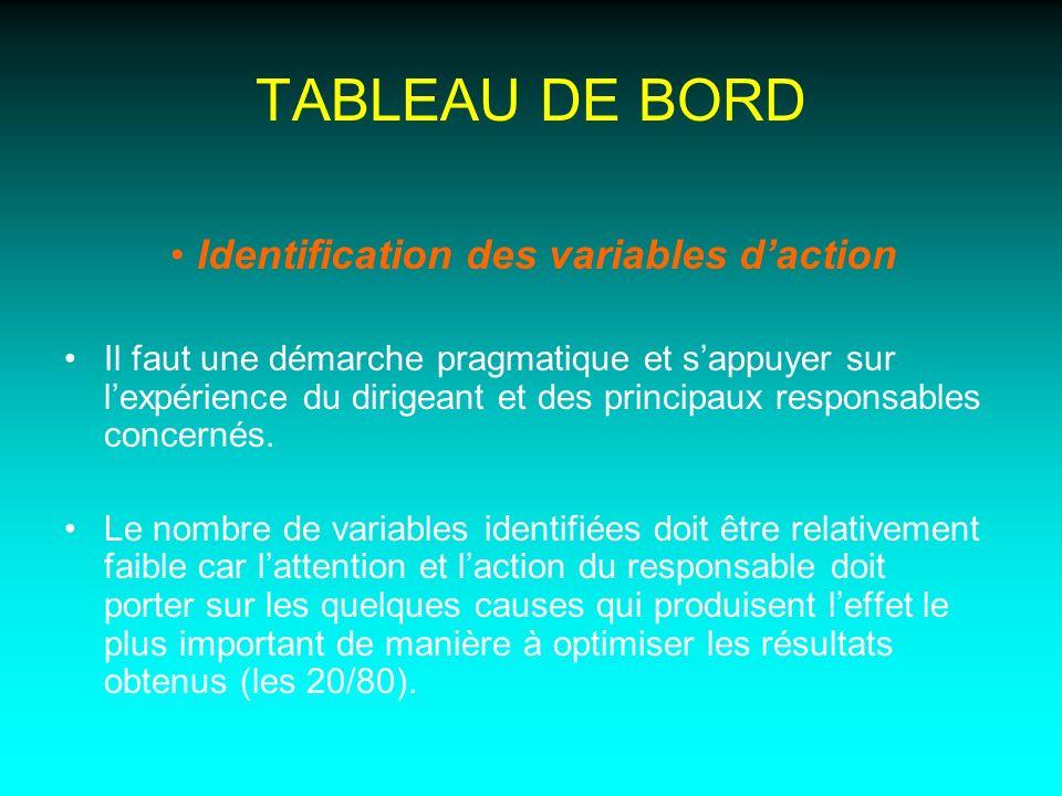 TABLEAU DE BORD Identification des variables daction Il faut une démarche pragmatique et sappuyer sur lexpérience du dirigeant et des principaux respo