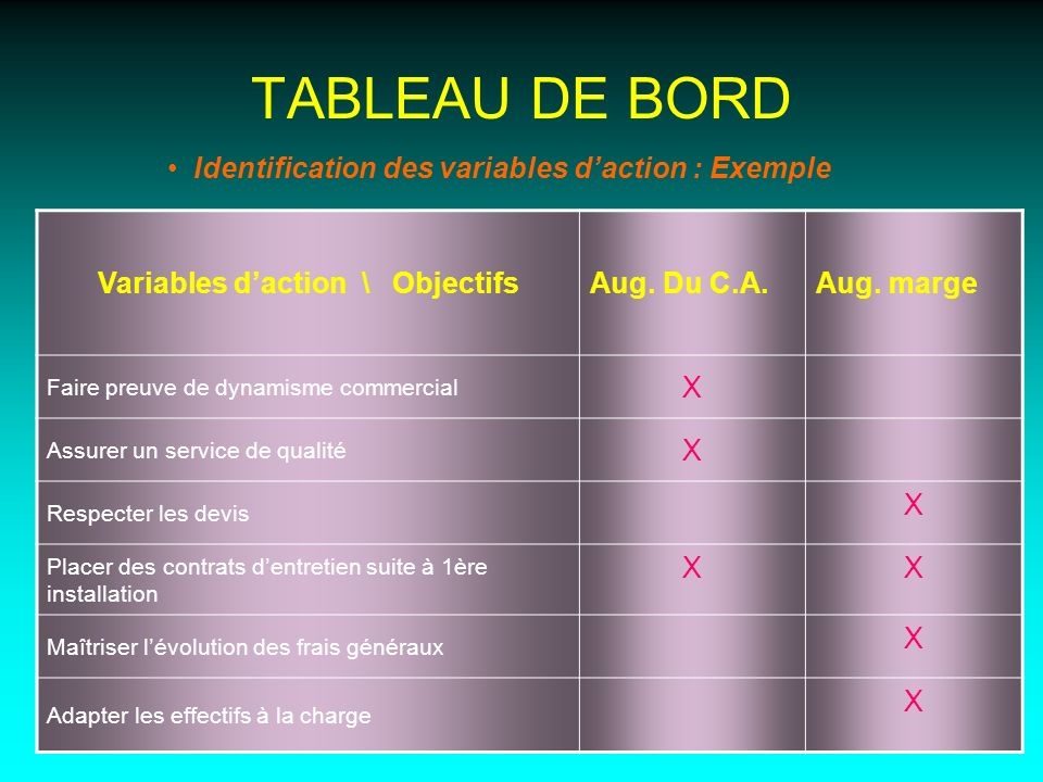 TABLEAU DE BORD Identification des variables daction : Exemple Variables daction \ ObjectifsAug. Du C.A.Aug. marge Faire preuve de dynamisme commercia