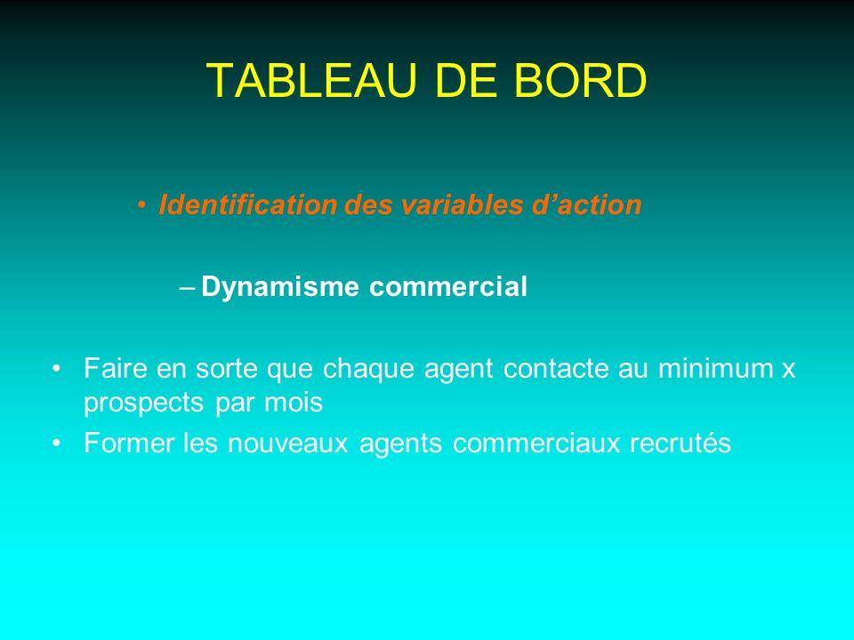 TABLEAU DE BORD Identification des variables daction –Dynamisme commercial Faire en sorte que chaque agent contacte au minimum x prospects par mois Fo