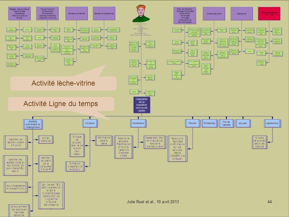 Activité lèche-vitrine Activité Ligne du temps Julie Ruel et al., 10 avril 201344