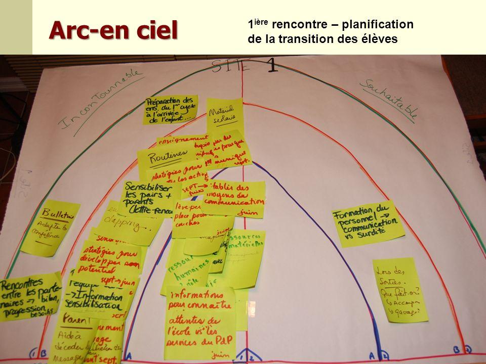 51Julie Ruel et al., 10 avril 2013 Arc-en ciel 1 ière rencontre – planification de la transition des élèves
