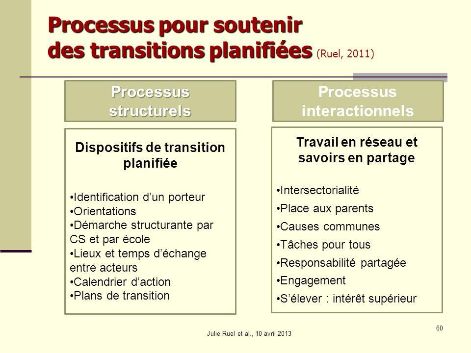 Julie Ruel et al., 10 avril 2013 60 Processus pour soutenir des transitions planifiées Processus pour soutenir des transitions planifiées (Ruel, 2011)