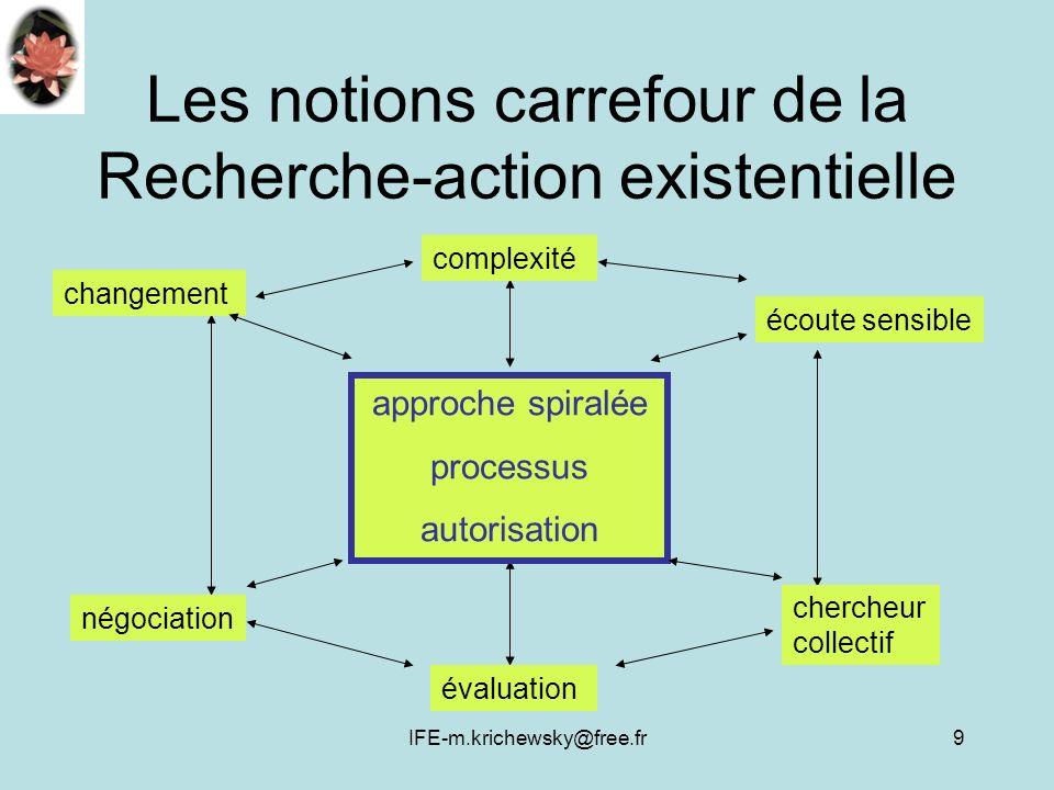 IFE-m.krichewsky@free.fr9 Les notions carrefour de la Recherche-action existentielle approche spiralée processus autorisation complexité évaluation écoute sensible changement négociation chercheur collectif