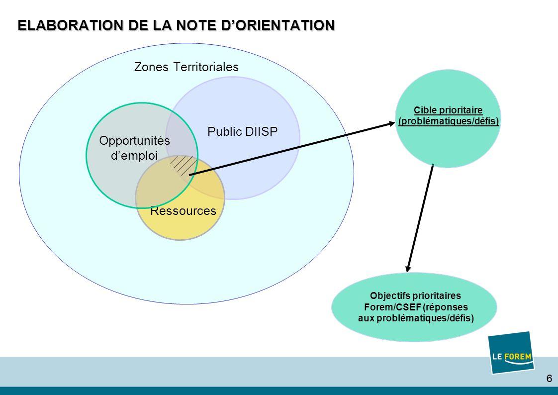 66 ELABORATION DE LA NOTE DORIENTATION Objectifs prioritaires Forem/CSEF (réponses aux problématiques/défis) Cible prioritaire (problématiques/défis)