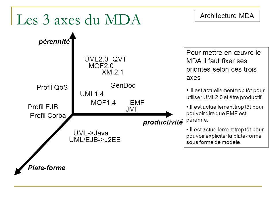 Les 3 axes du MDA Architecture MDA pérennité productivité Plate-forme XMI2.1 JMI UML2.0 Profil EJB QVT UML->Java MOF2.0 EMF UML1.4 MOF1.4 Profil Corba