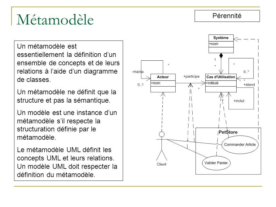 Métamodèle Pérennité Un métamodèle est essentiellement la définition dun ensemble de concepts et de leurs relations à laide dun diagramme de classes.