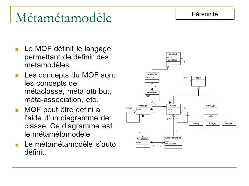 Métamétamodèle Le MOF définit le langage permettant de définir des métamodèles Les concepts du MOF sont les concepts de métaclasse, méta-attribut, mét