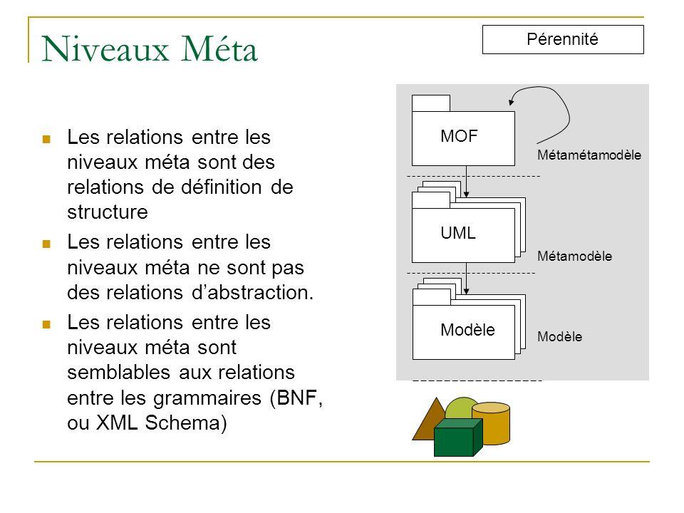 Niveaux Méta Pérennité MOFUMLModèle Métamétamodèle UML Métamodèle Modèle Les relations entre les niveaux méta sont des relations de définition de stru