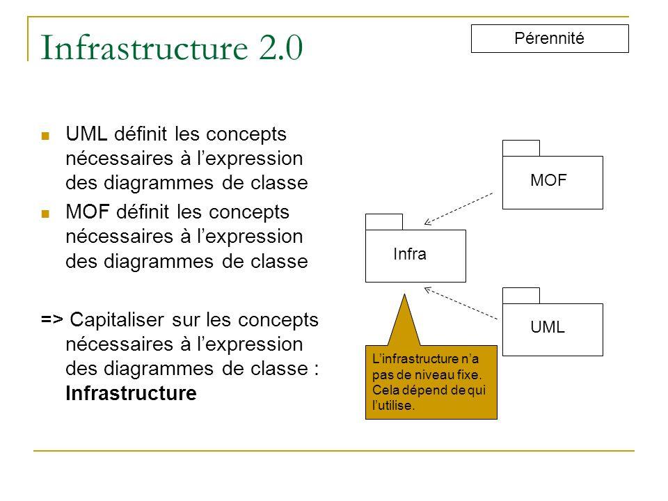 Infrastructure 2.0 Pérennité MOFInfraUML UML définit les concepts nécessaires à lexpression des diagrammes de classe MOF définit les concepts nécessai