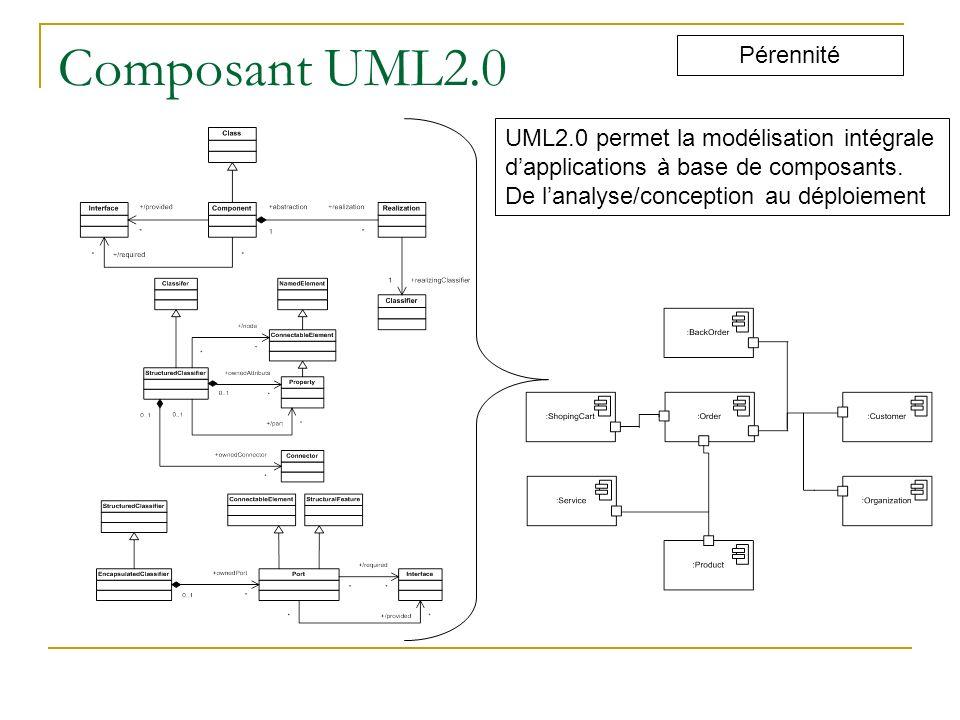 Composant UML2.0 Pérennité UML2.0 permet la modélisation intégrale dapplications à base de composants. De lanalyse/conception au déploiement