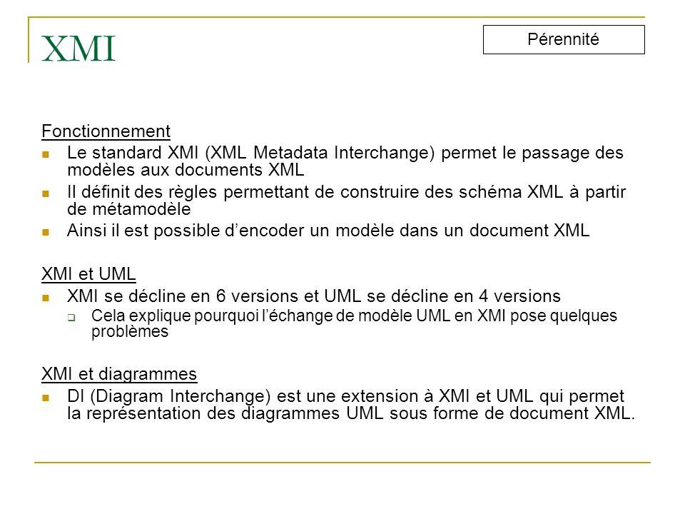 XMI Fonctionnement Le standard XMI (XML Metadata Interchange) permet le passage des modèles aux documents XML Il définit des règles permettant de cons