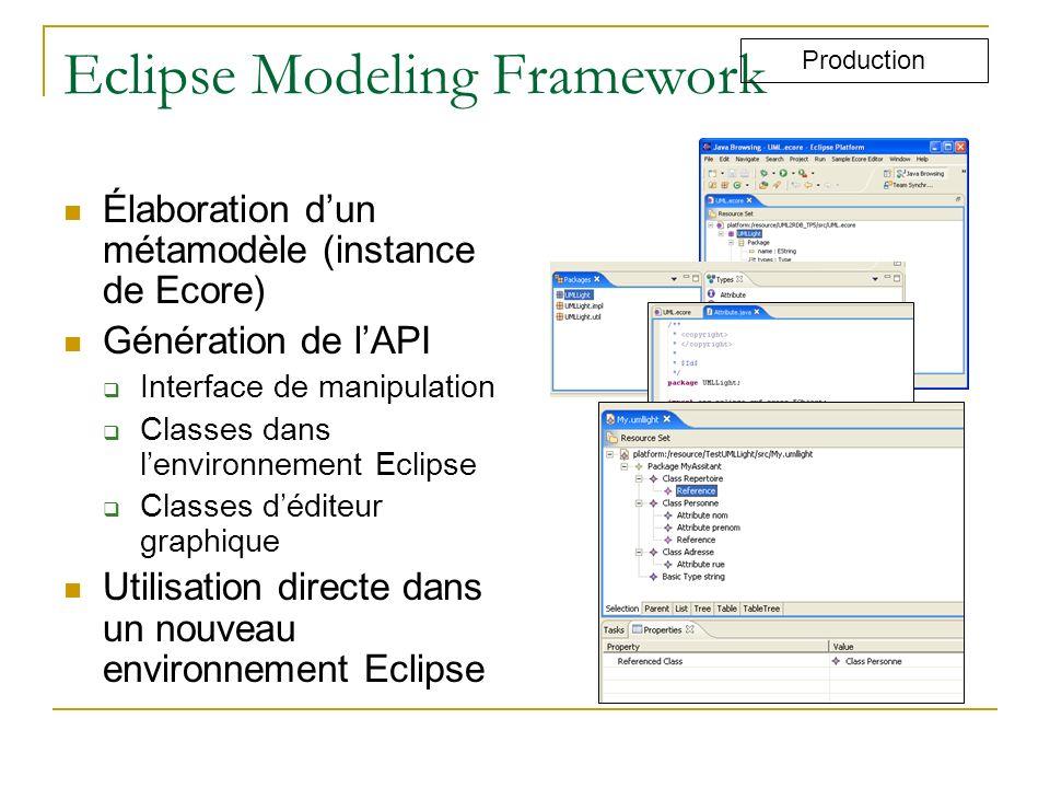 Eclipse Modeling Framework Élaboration dun métamodèle (instance de Ecore) Génération de lAPI Interface de manipulation Classes dans lenvironnement Ecl