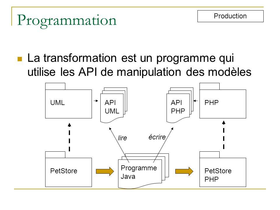 Programmation La transformation est un programme qui utilise les API de manipulation des modèles Production PetStore PHP UMLPHP API UML API PHP Progra