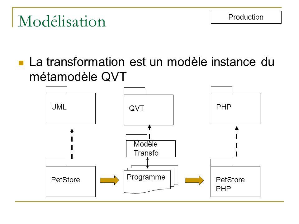 Modélisation Production PetStore PHP UMLPHP Programme Modèle Transfo QVT La transformation est un modèle instance du métamodèle QVT