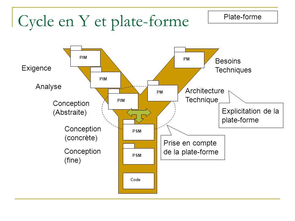 Cycle en Y et plate-forme Plate-forme PIM PSM Code Exigence Analyse Conception (Abstraite) Conception (concrète) Conception (fine) PM Besoins Techniqu