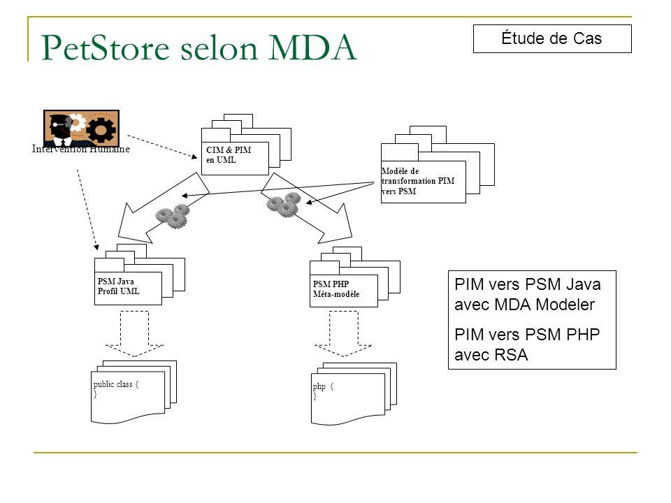 PetStore selon MDA Étude de Cas CIM & PIM en UML PSM Java Profil UML PSM PHP Méta-modèle public class { } php { } Modèle de transformation PIM vers PS