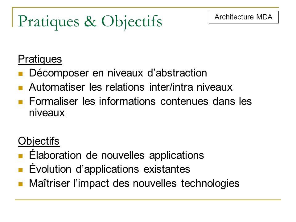 Pratiques & Objectifs Pratiques Décomposer en niveaux dabstraction Automatiser les relations inter/intra niveaux Formaliser les informations contenues