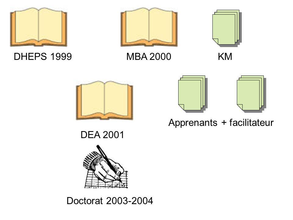 DHEPS 1999MBA 2000 Doctorat 2003-2004 DEA 2001 KM Apprenants + facilitateur Cursus