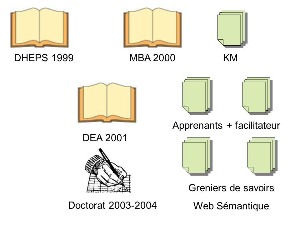 DHEPS 1999MBA 2000 Doctorat 2003-2004 DEA 2001 KM Apprenants + facilitateur Greniers de savoirs Web Sémantique Cursus