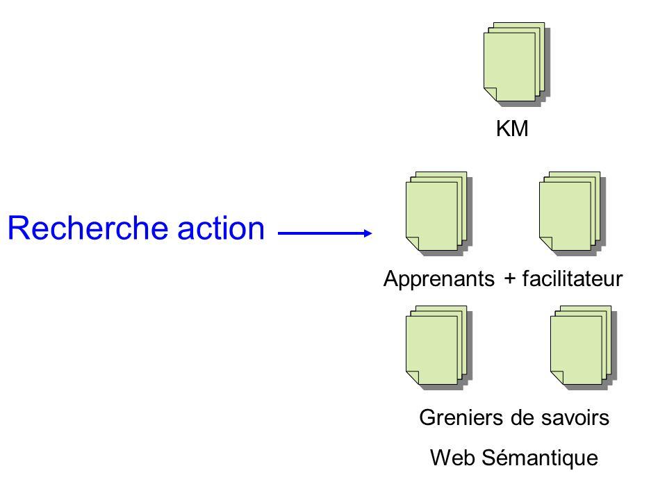 KM Apprenants + facilitateur Greniers de savoirs Web Sémantique Cursus Recherche action