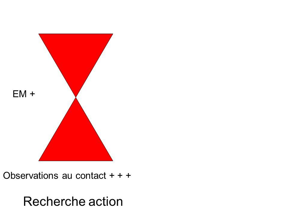 Recherche action Observations au contact + + + EM + 2 profils