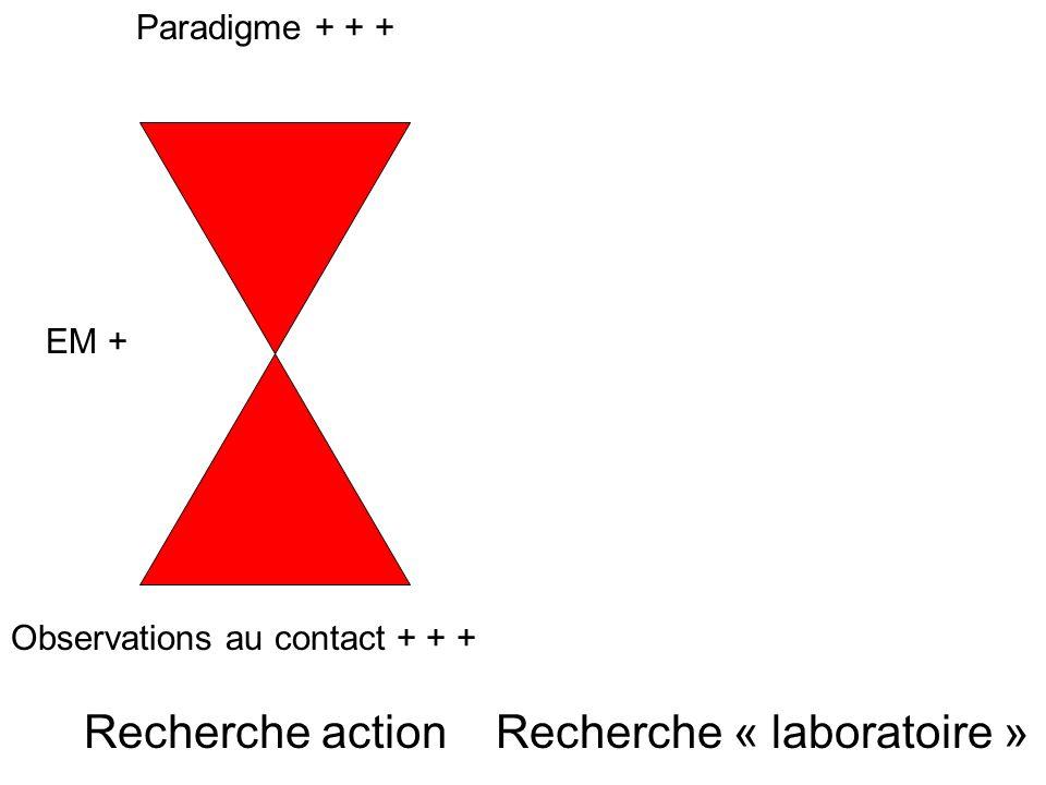 Recherche action Observations au contact + + + Paradigme + + + EM + Recherche « laboratoire » 2 profils