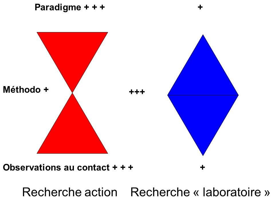 Recherche action Observations au contact + + + Paradigme + + + Méthodo + + + Recherche « laboratoire » 2 profils +++