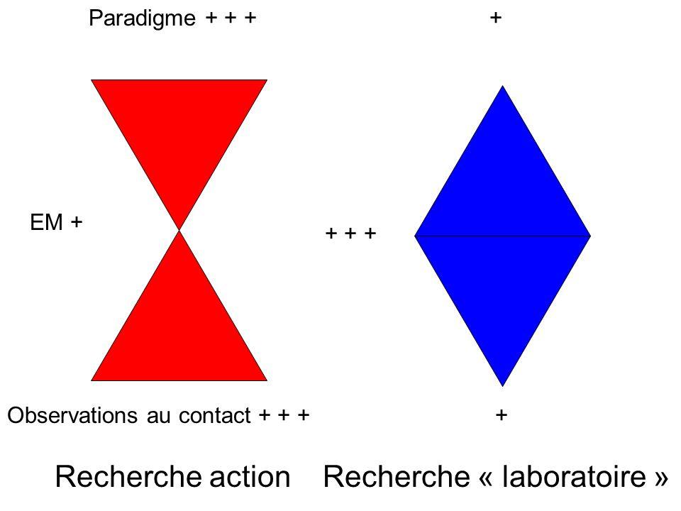 Recherche action Observations au contact + + + Paradigme + + + EM + + + + + + Recherche « laboratoire » 2 profils