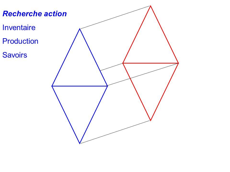 Homothétie Recherche action Inventaire Production Savoirs