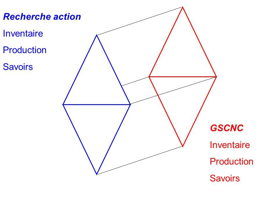Homothétie Recherche action Inventaire Production Savoirs GSCNC Inventaire Production Savoirs