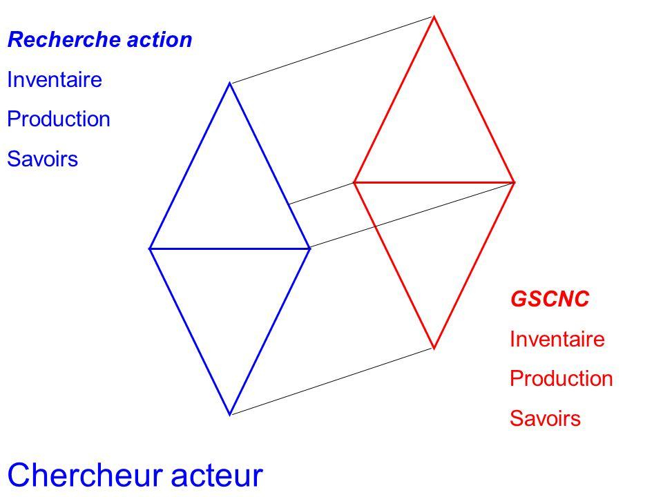 Homothétie Recherche action Inventaire Production Savoirs GSCNC Inventaire Production Savoirs Chercheur acteur