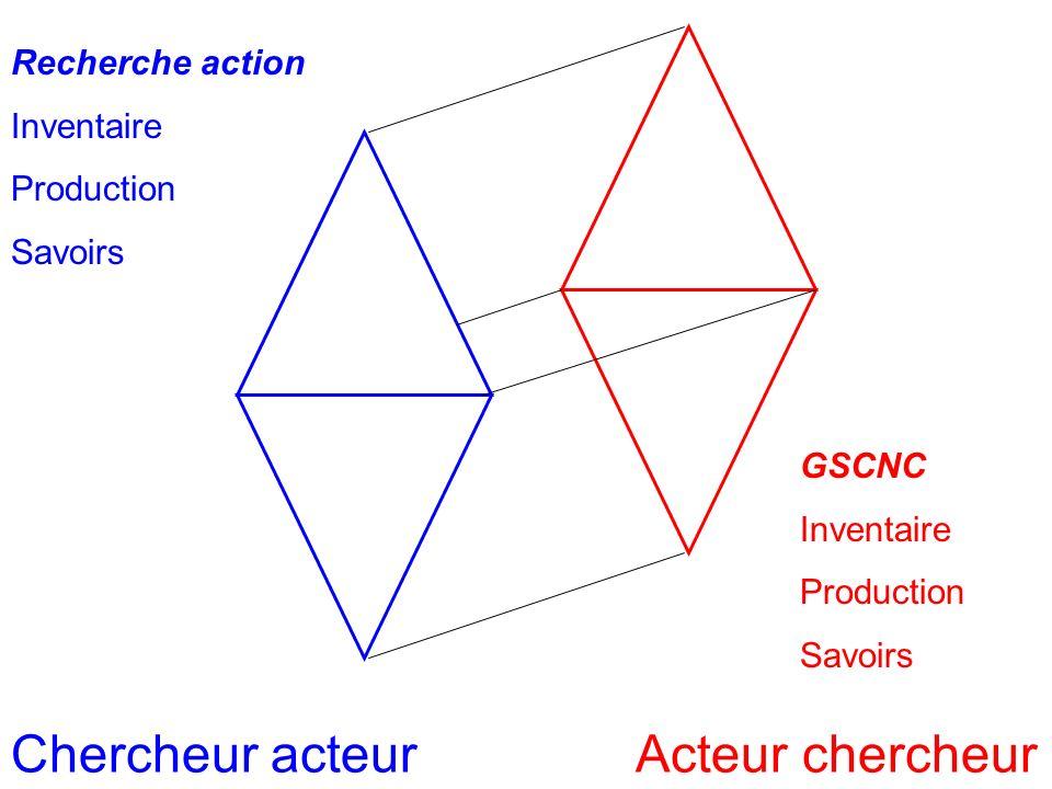 Homothétie Recherche action Inventaire Production Savoirs GSCNC Inventaire Production Savoirs Chercheur acteurActeur chercheur