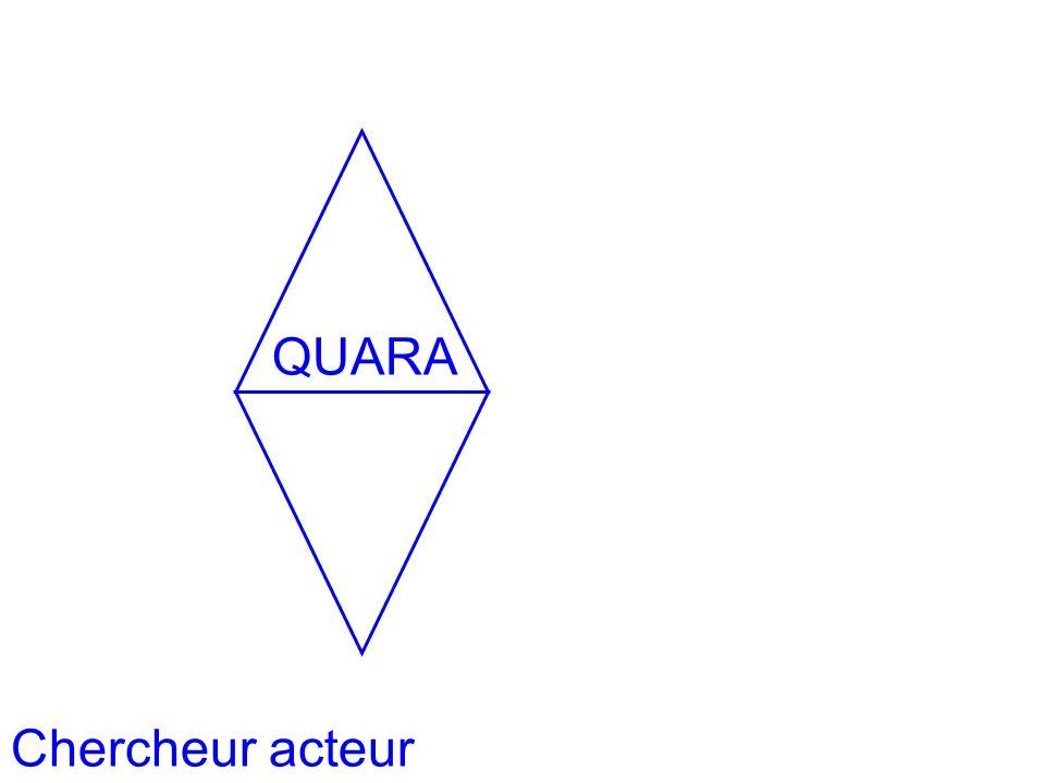 Homothétie des systèmes 2 Chercheur acteur QUARA