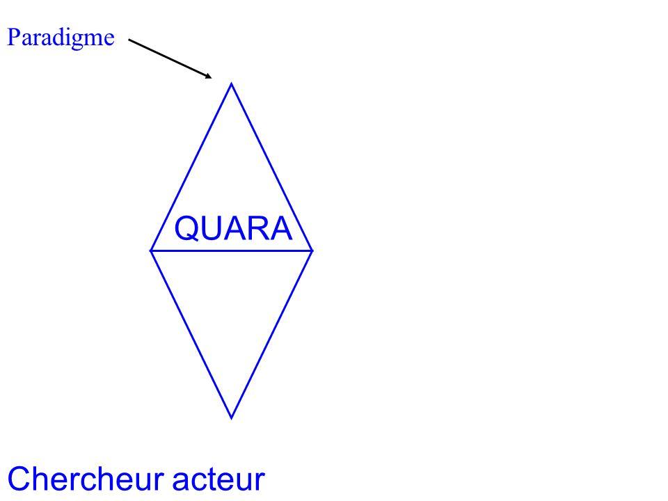 Paradigme Homothétie des systèmes 2 Chercheur acteur QUARA