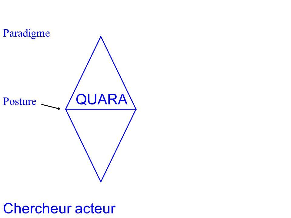 Paradigme Homothétie des systèmes 2 Posture Chercheur acteur QUARA