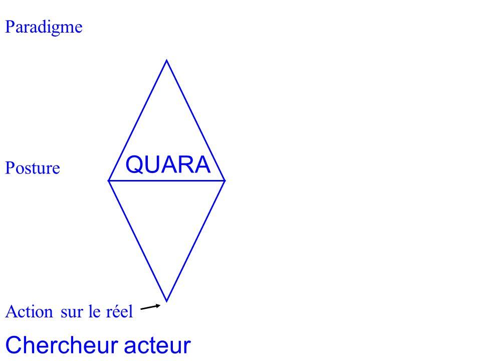 Paradigme Homothétie des systèmes 2 Posture Action sur le réel Chercheur acteur QUARA