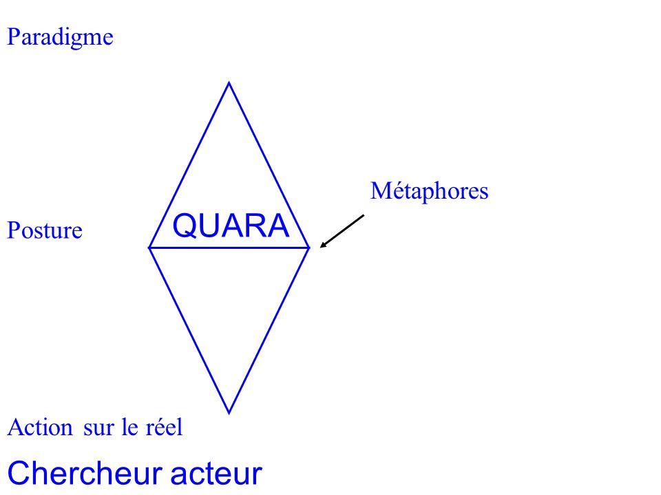 Paradigme Homothétie des systèmes 2 Posture Action sur le réel Métaphores Chercheur acteur QUARA