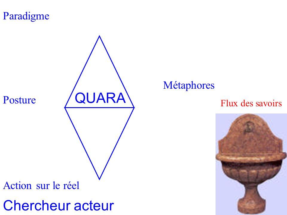 Paradigme Homothétie des systèmes 2 Posture Action sur le réel Métaphores Flux des savoirs Chercheur acteur QUARA
