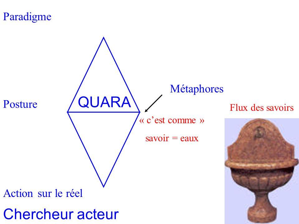 Paradigme Homothétie des systèmes 2 Posture Action sur le réel Métaphores « cest comme » savoir = eaux Flux des savoirs Chercheur acteur QUARA