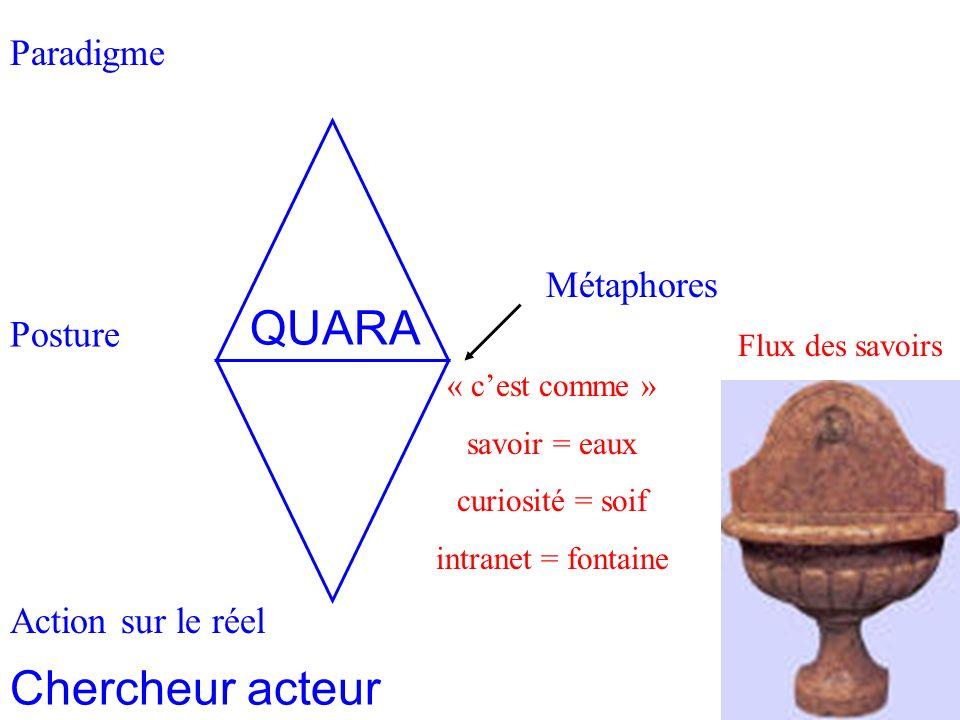 Paradigme Homothétie des systèmes 2 Posture Action sur le réel Métaphores « cest comme » savoir = eaux curiosité = soif intranet = fontaine Flux des savoirs Chercheur acteur QUARA