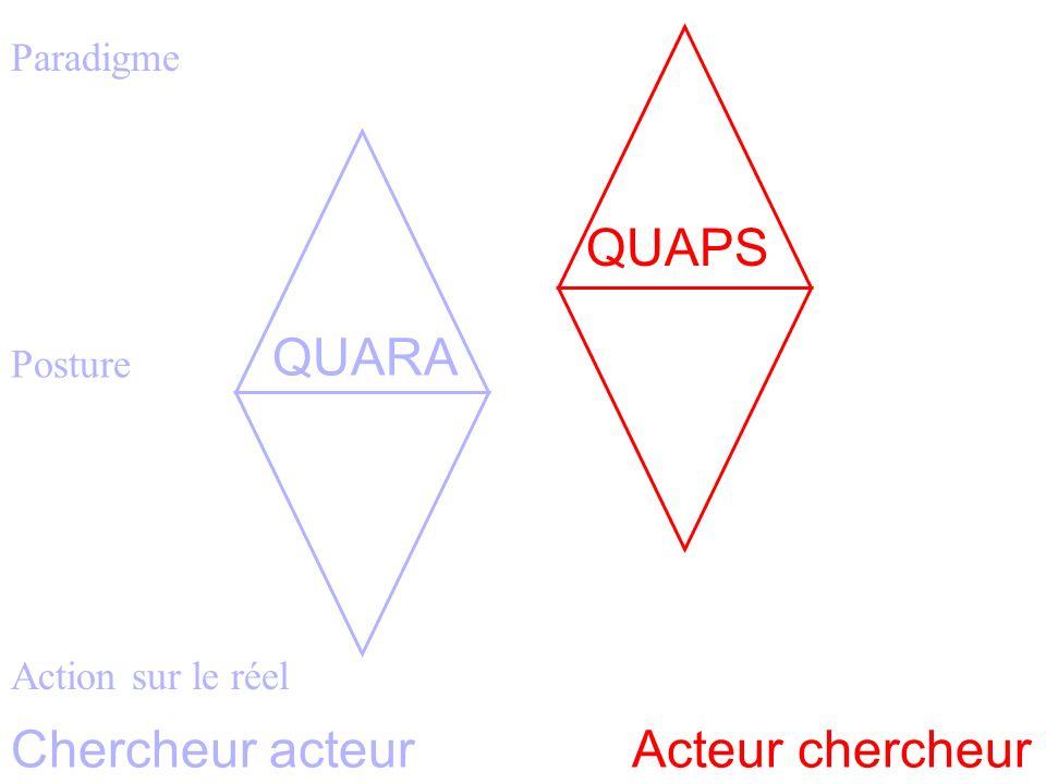 Paradigme Homothétie des systèmes 3 Posture Action sur le réel Chercheur acteurActeur chercheur QUARA QUAPS