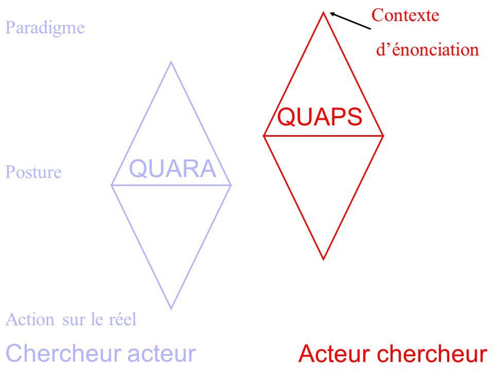 Paradigme Homothétie des systèmes 3 Posture Action sur le réel Contexte dénonciation Acteur chercheur Chercheur acteur QUARA QUAPS