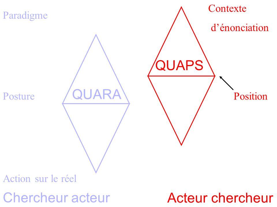 Paradigme Homothétie des systèmes 3 Posture Action sur le réel Contexte dénonciation Position Acteur chercheur Chercheur acteur QUARA QUAPS