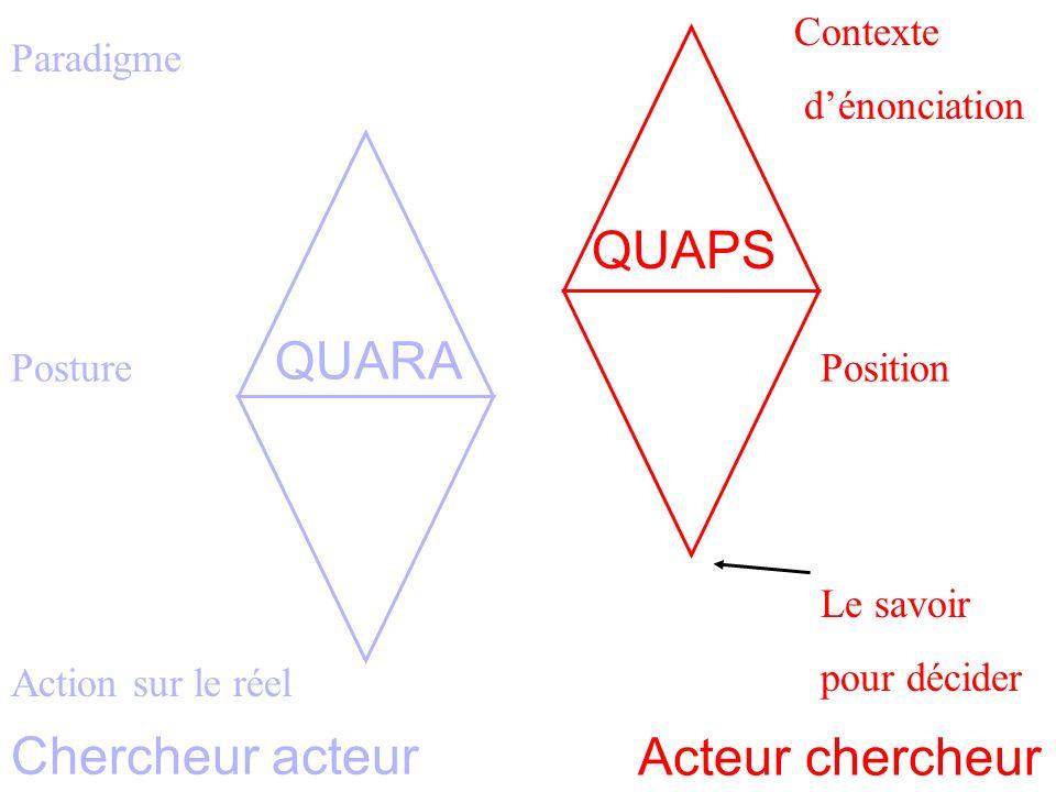Paradigme Homothétie des systèmes 3 Posture Action sur le réel Contexte dénonciation Position Le savoir pour décider Acteur chercheur Chercheur acteur QUARA QUAPS