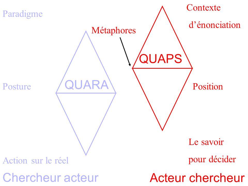 Paradigme Homothétie des systèmes 3 Posture Action sur le réel Métaphores Contexte dénonciation Position Le savoir pour décider Acteur chercheur Chercheur acteur QUARA QUAPS