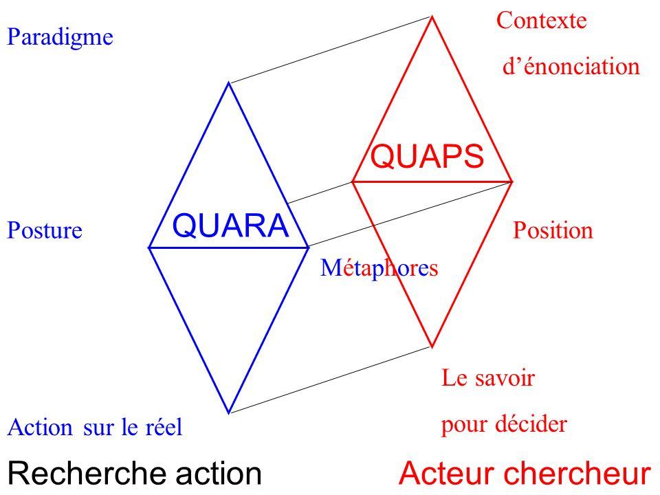 Paradigme Homothétie des systèmes 4 Posture Action sur le réel Recherche action MétaphoresMétaphores Contexte dénonciation Position Le savoir pour décider Acteur chercheur QUAPS QUARA