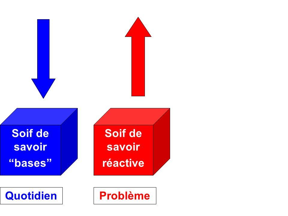 Soif de savoir réactive Soif de savoir bases QuotidienProblème Soifs 1