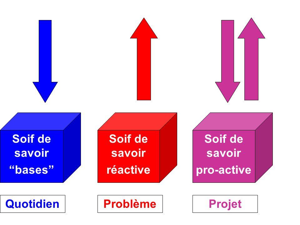 Soif de savoir réactive Soif de savoir pro-active Soif de savoir bases QuotidienProblèmeProjet Soifs 1