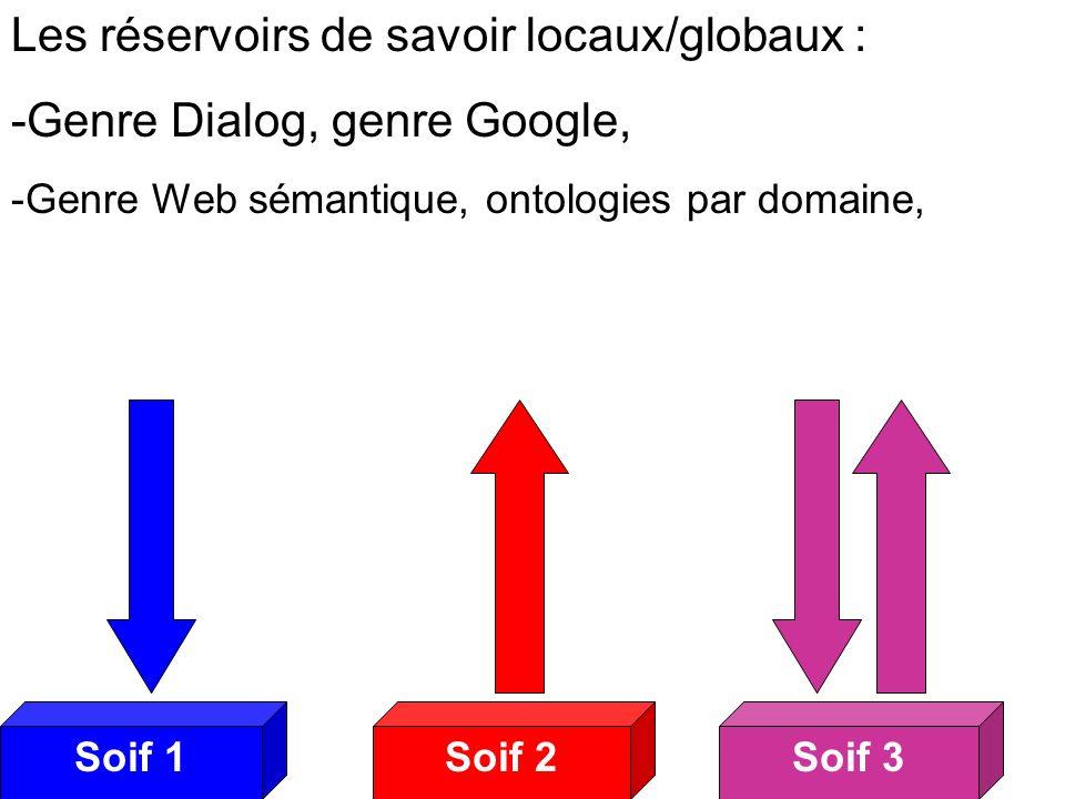 Soif 2Soif 3Soif 1 Soifs 2 Les réservoirs de savoir locaux/globaux : -Genre Dialog, genre Google, -Genre Web sémantique, ontologies par domaine,